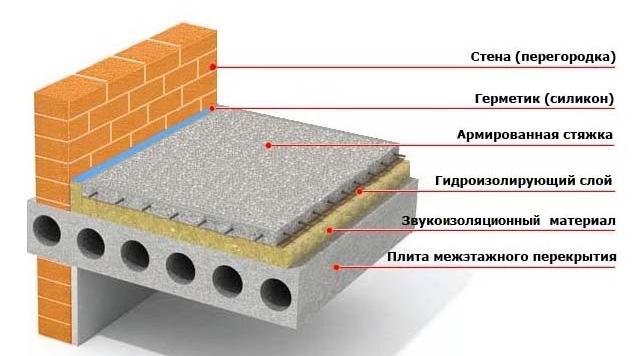 Способы звукоизоляции стен в квартире, изображение №3
