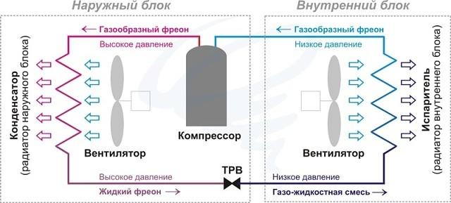 Отопление дома кондиционером: миф или правда?, изображение №2