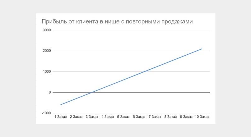 Пример потенциала прибыли бизнеса с LTV-моделью бизнеса